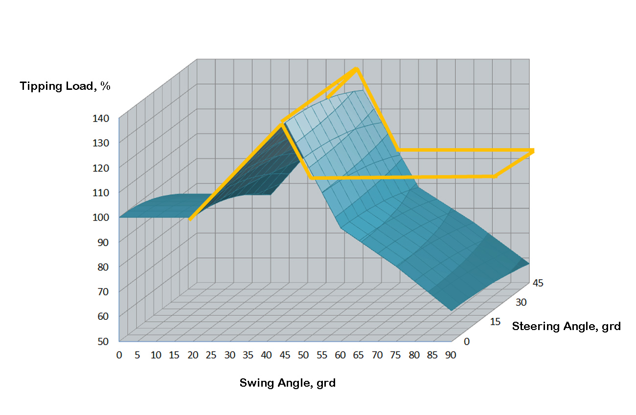 Ridgid Swing Loader vs Articulated Swing Loader