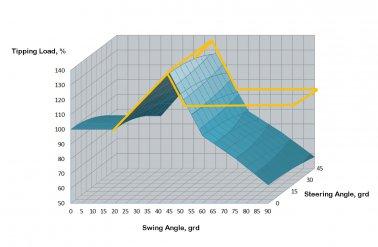 Comparaison des chargeuses swing articulées et des chargeuses swing rigides